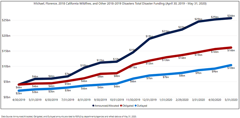 Since September 2017, 20 federal agencies have received $118.3 billion in supplemental appropriations for Hurricanes Harvey, Irma, Maria, the 2017 California Wildfires, and other 2017 disasters. Below is a time series visualization which shows the total funding for these disasters since March 31, 2018.    Data Source: Appropriation amounts from public laws 115-56, 115-72 and 115-123. Obligated and Outlayed amounts from OMB SF-133 Disaster and Emergency Funding Tracking as of January 31, 2020 and direct non-supplemental reports from FEMA and SBA.